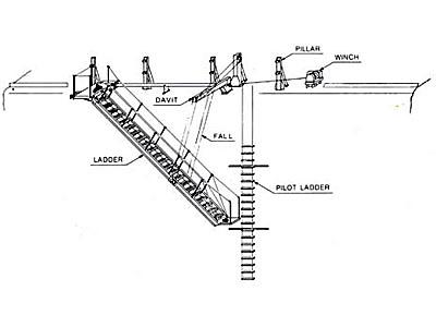 パイロット専用式垂直格納型舷梯装置