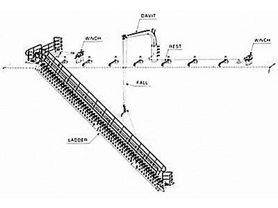 ラジアルダビット式自動振り出し水平格納型舷梯装置