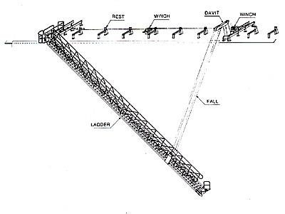 レール引込式水平格納型舷梯装置